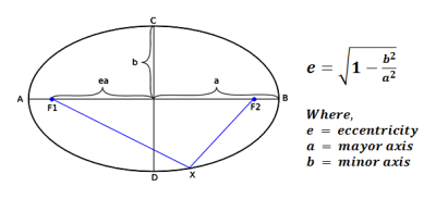 Ellipse_Eccentricity_equation