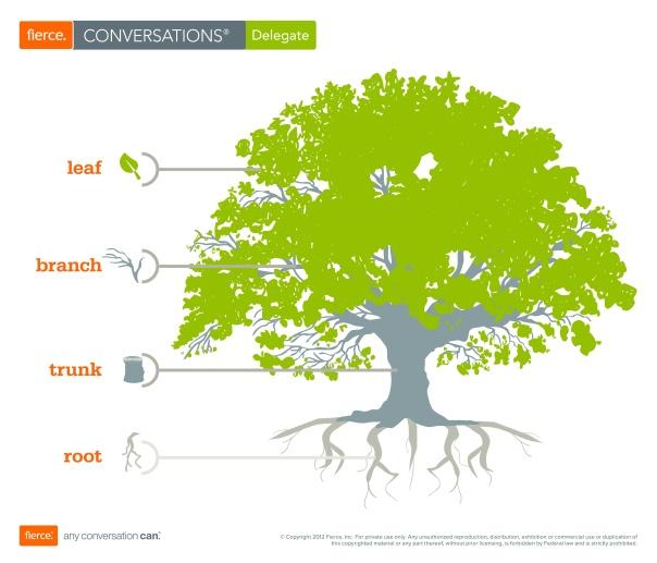 decision_tree_levels