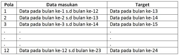 pola data masukan